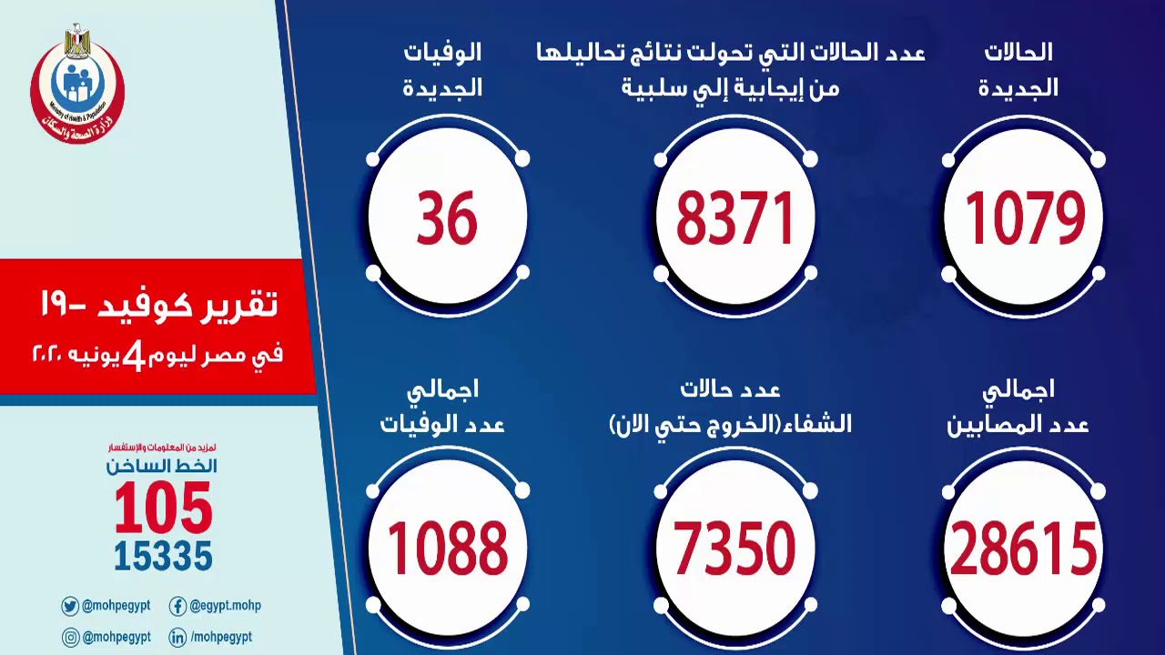 تقرير وزارة الصحة اليوم الخميس 04 يونيو  يونيو 2020 عن أعداد المصابين بكورونا في مصر وحالات الوفاة