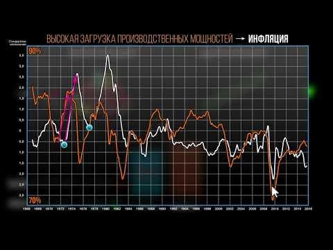 Инфляция, дефляция и загрузка производственных мощностей (видео 14)   Инфляция   Экономика
