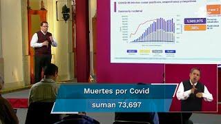 Reporte Covid en México al lunes 21 de septiembre. Autoridades de Salud detallan que hay 75 mil 754 casos sospechosos, aunque con 813 mil 641 casos negativos acumulados en el país