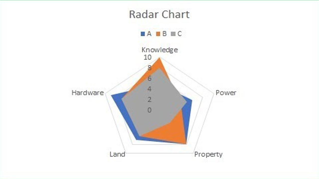 How To Create Radar And Spider Chart In MS Excel 2018