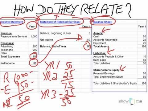 Income statement and balance sheet relationship - YouTube
