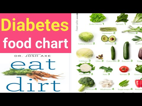 Diabetes Food Chart Control Tips Diet Plan Foods To Eat Type 2 Diabetes Food Chart Youtube