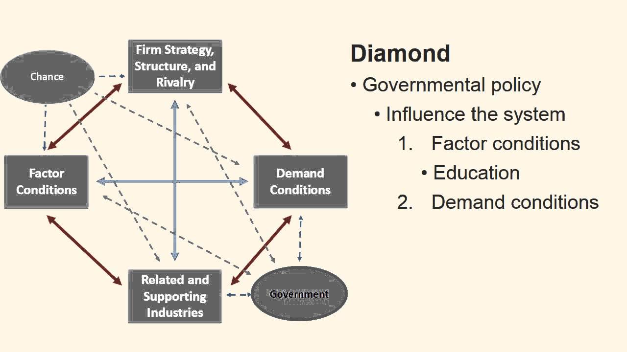 porter s diamond turkey Porter's diamond model shows the four factors that affect the competitiveness of a nation and its industries basics the five forces in porter's model are the bargaining power of buyers and .