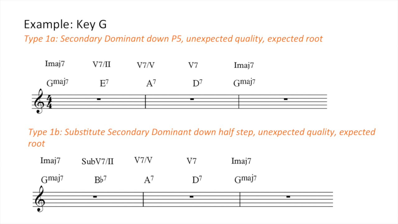 Lesson 15 deceptive resolution of secondary lesson 15 deceptive resolution of secondary dominant hexwebz Choice Image