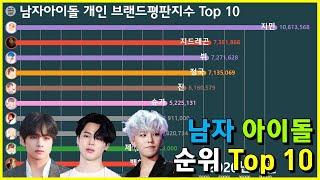 남자 아이돌 개인 브랜드 평판 지수 Top 10 (지민, 지드래곤, 뷔, 강다니엘)