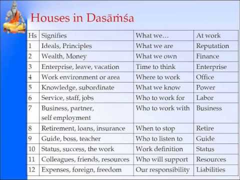 Dashaamsha/daśāṁśa/दशांश D10- Part 2 of 5-Pt. Sanjay Rath