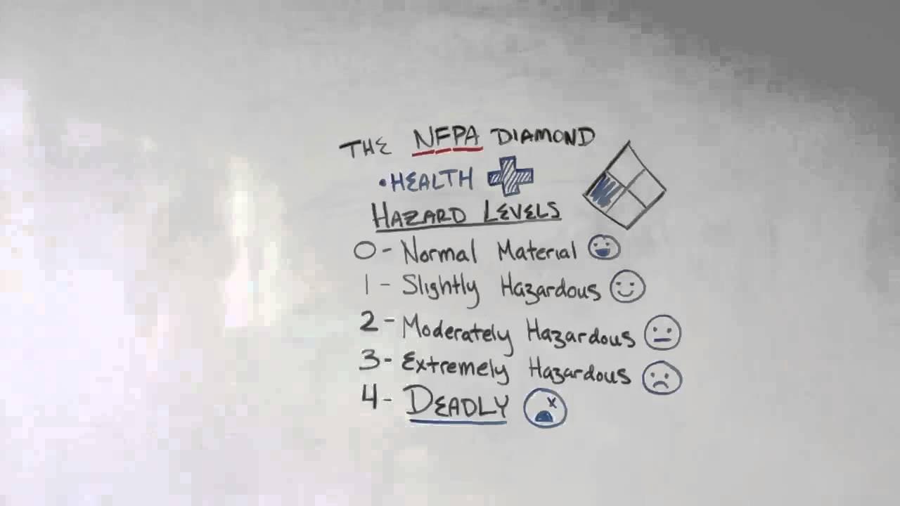Nfpa diamond youtube nfpa diamond biocorpaavc Choice Image
