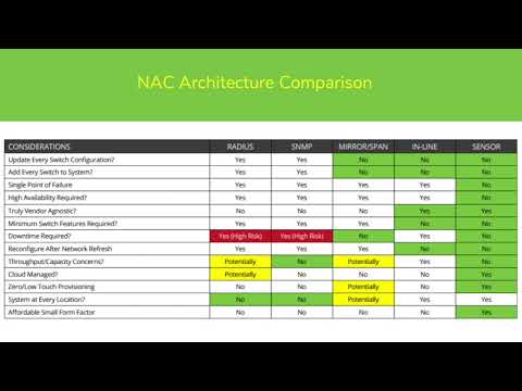 NAC Architecture Comparison