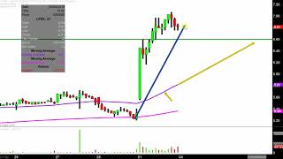 Lexicon Pharmaceuticals, Inc  - LXRX Stock Chart Technical