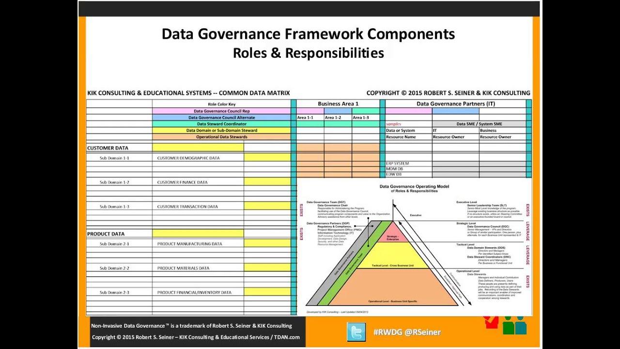 real world data governance webinar data governance framework components youtube. Black Bedroom Furniture Sets. Home Design Ideas