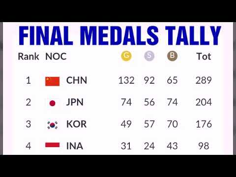 Today Asian Games 2018 Medals Talky ; Philippines Medals; India Medals; South Korea Medals