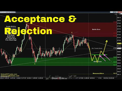 Acceptance & Rejection Strategy | Crude Oil, Emini, Nasdaq, Gold & Euro