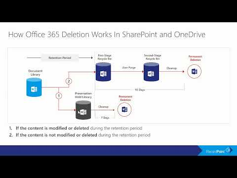 A Complete Guide To Office 365 Retention!