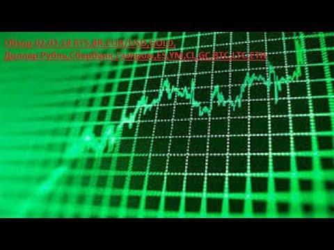 Обзор-02.03.18 RTS,BR,EUR/USD,GOLD, Доллар Рубль,Сбербанк,Газпром,ES,YM,CL,GC,BTC,LTC,ETH