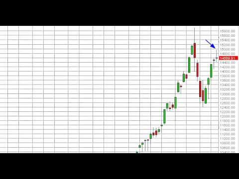 Nikkei Index forecast for the week of July 22, 2013, Technical Analysis