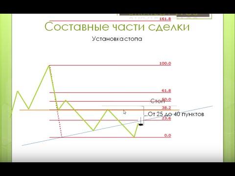 Графические сигналы:  как торговать и установить шаблоны/профиль МТ4