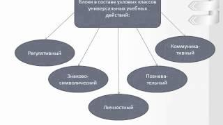 """Презентация """"ФОРМИРОВАНИЕ УУД"""""""
