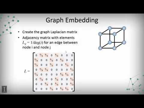 DATA MINING   1 Data Visualization   3 1 2  Embedding Planar Graphs