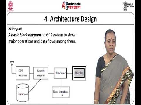 Embedded System Design Process