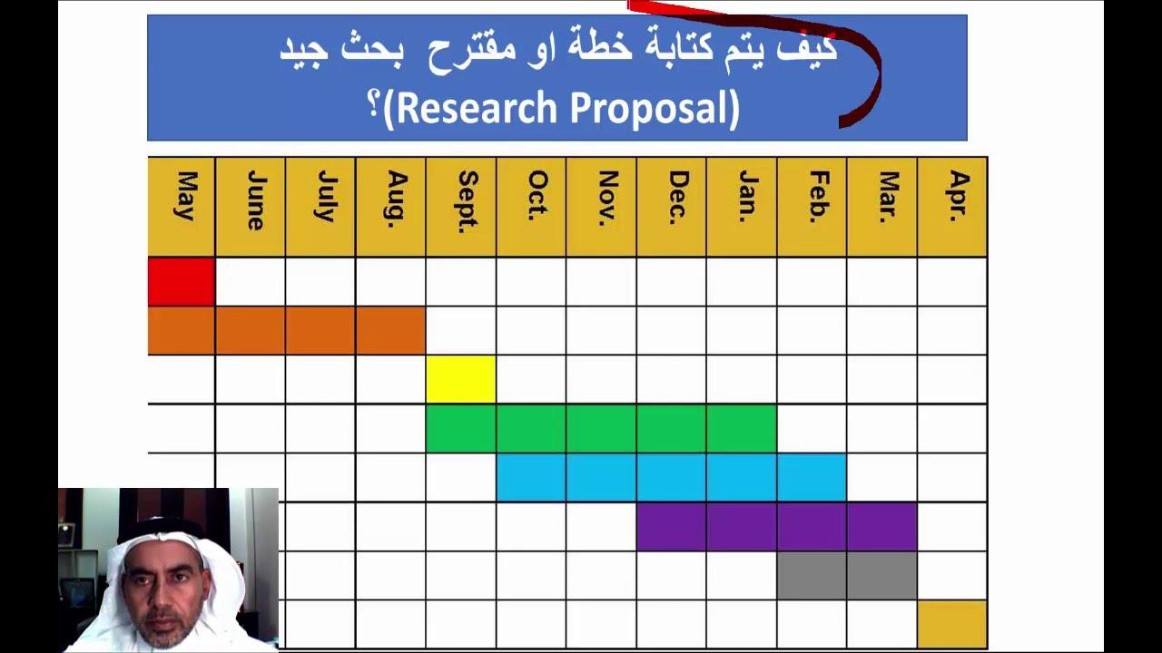 كيف تكتب خطة او مقترح او مشروع بحثي جيد How To Write A Good Research Proposal Youtube