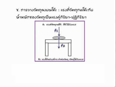 วิทยาศาสตร์ ติว ม.3 เข้า ม.4 แรงในชีวิตประจำวัน โดย อ.ณภัชชา