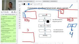 Программирование с нуля от ШП - Школы программирования Урок 3 Часть 4 Курсы 1с Java курсы москва Пк