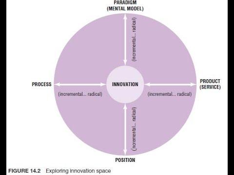 Manage Innovation, not Technology