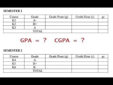 How to Wiki 89: how to calculate gpa and cgpa in malaysia