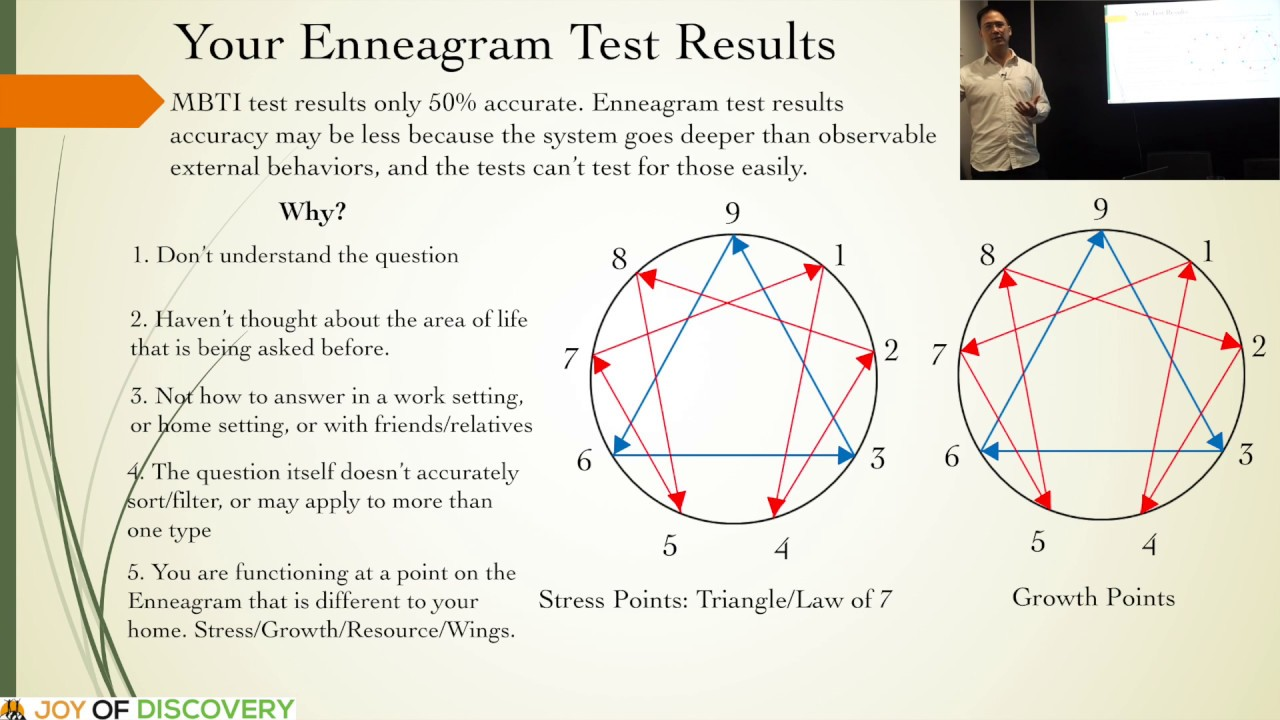 Bending Moment Diagrams Examples Not Lossing Wiring Diagram Shear And For Frames Understanding Your Enneagram Test Results Youtube