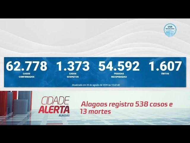 Alagoas registra 538 casos e 13 mortes nas últimas 24h
