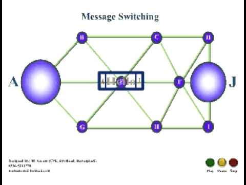 MessageSwitchingWorking.avi - YouTube Datagram Packet Switching