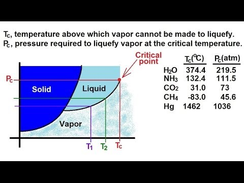 Chemistry - Liquids and Solids (54 of 59) Phase Change Critical