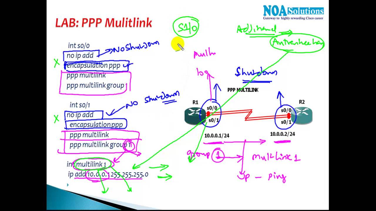 CCIE Routing & Switching version 5: PPP Multilink