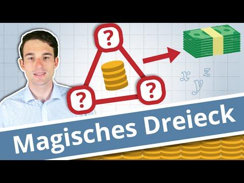 Das Magische Dreieck der Geldanlage - Einfach erklärt!