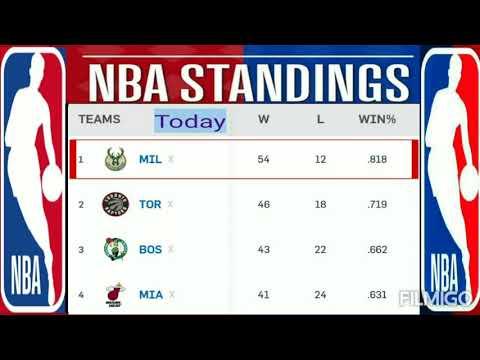 today-nba-standings-2019-20-;-nba-standings-;-nba-standings-2020-;-lakers-;-2019-20-nba-standings