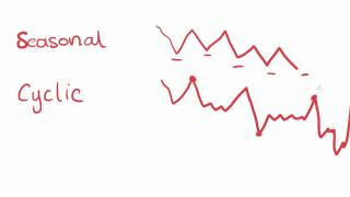 Maths Tutorial: Patterns and Trends in Time Series Plots (statistics)