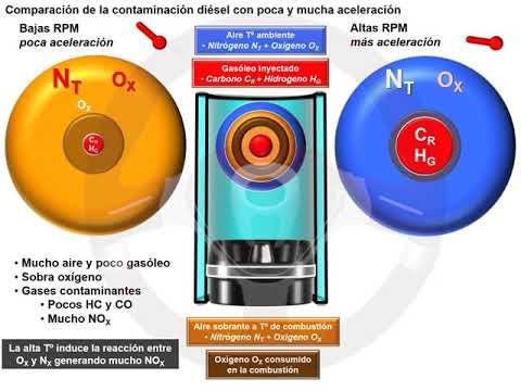Catalizador de reducción selectiva (SCR) en el motor diésel (2/5)