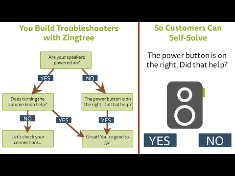 Create Interactive Decision Tree Troubleshooters with Zingtree