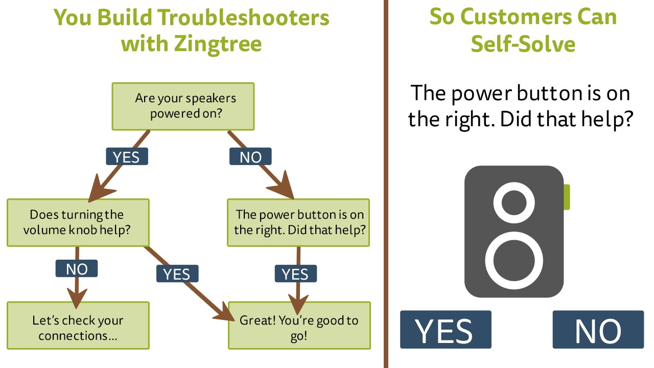 create interactive decision tree troubleshooters with