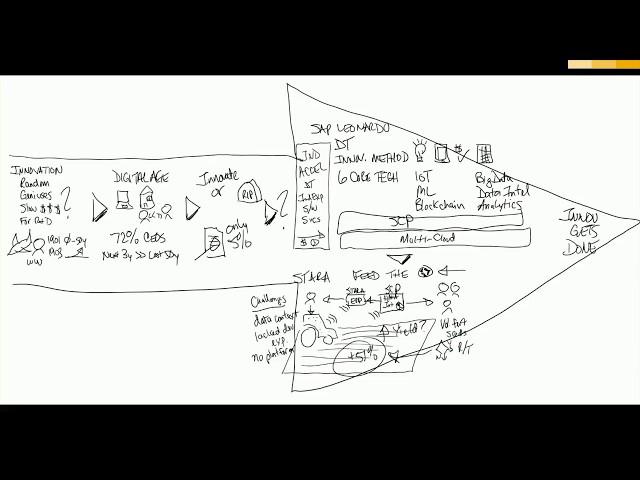 SAP Leonardo Overview - Whiteboard