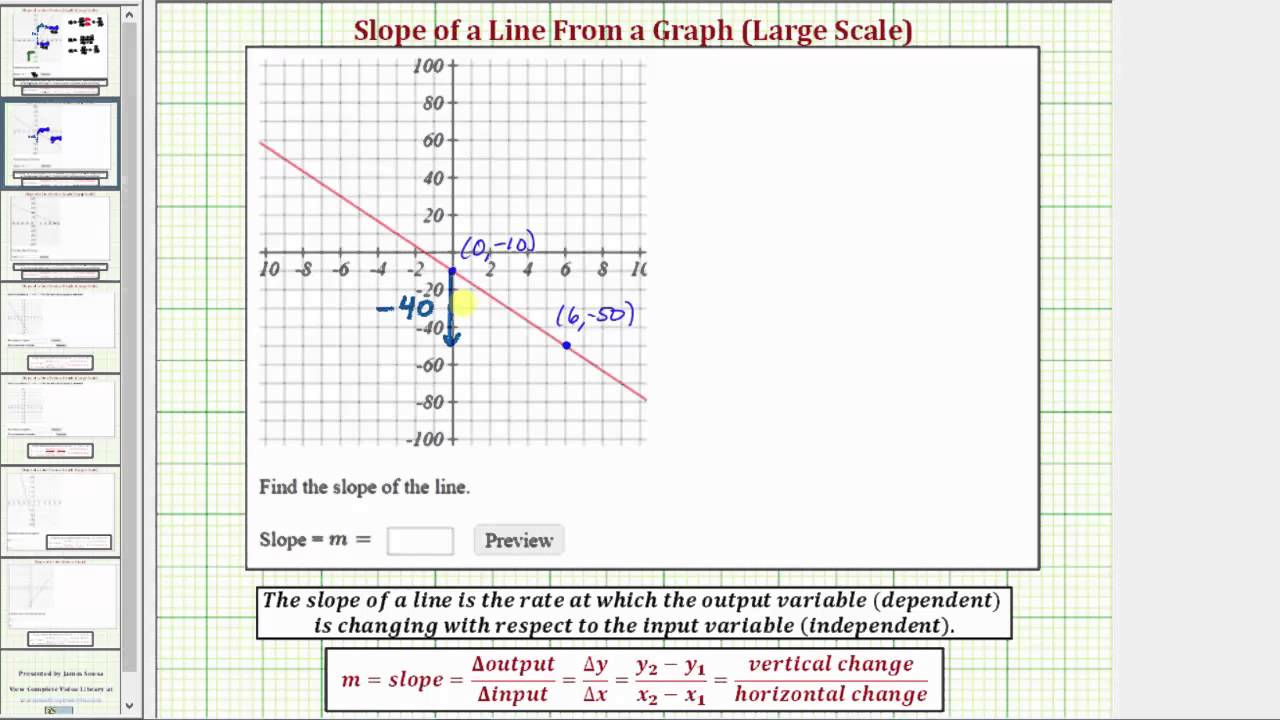 Ex 1: Find the Slope of a Line From the Graph (Negative Slope, Large Scale)