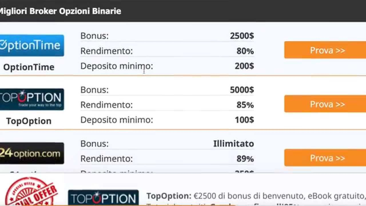 Impossibile trovare pro binary option com