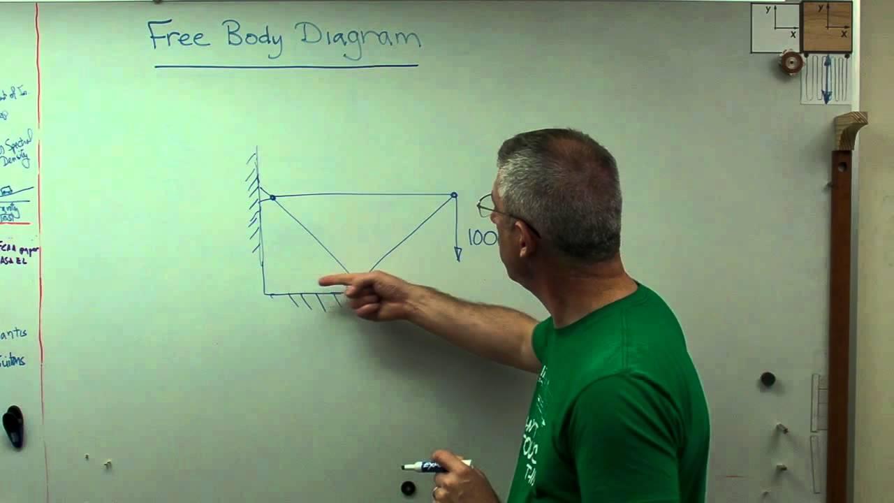 Free Body Diagram Brain Wavesavi Youtube Drawing Freebody Diagrams