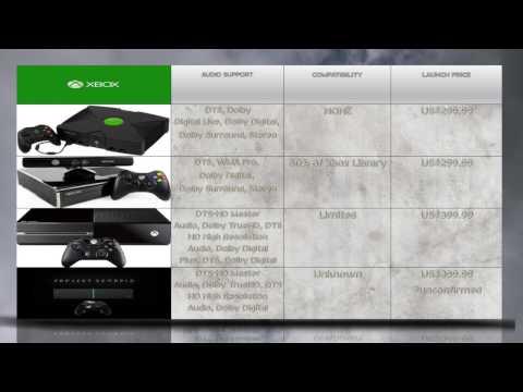 PROJECT SCORPIO vs XBOX ONE vs XBOX 360 vs XBOX - Microsoft console Generations Technical Comparison