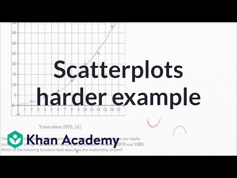 Scatterplots — Harder Example | Math | New SAT | Khan Academy