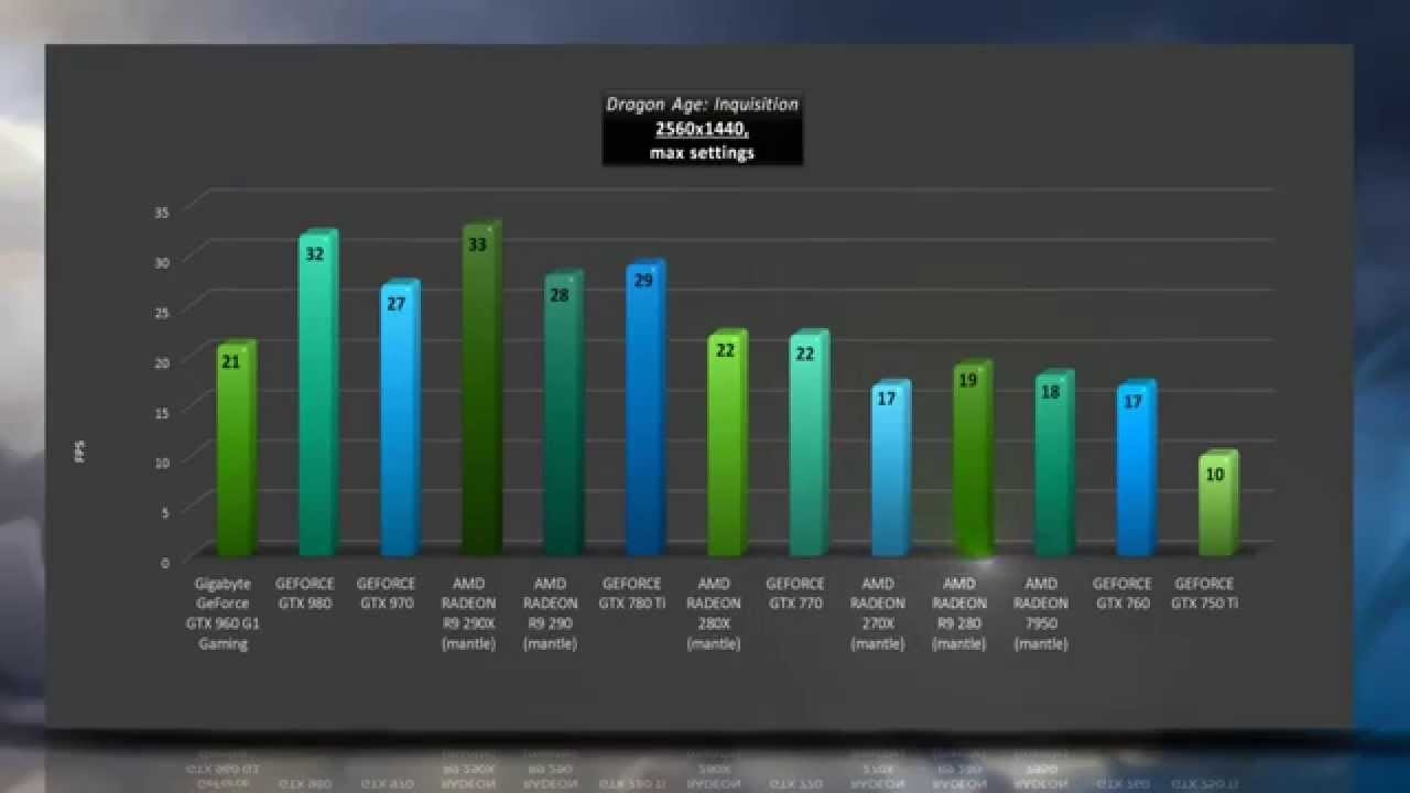 Gigabyte GeForce GTX 960 G1 Gaming - VIDEO BENCHMARKS / GAME TESTS REVIEW /