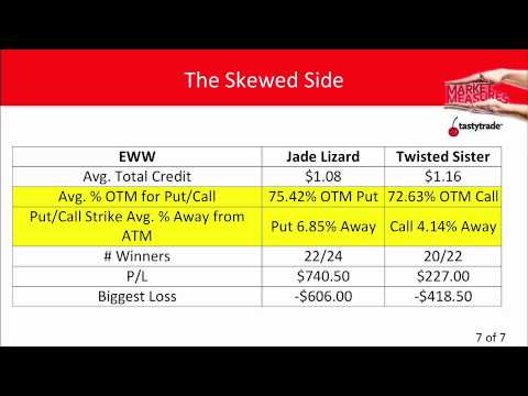 Explaining Volatility Skew Using Options Strategies