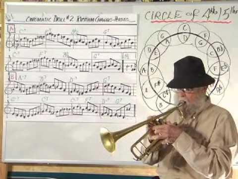 How to use Chromatics in Jazz improvisation
