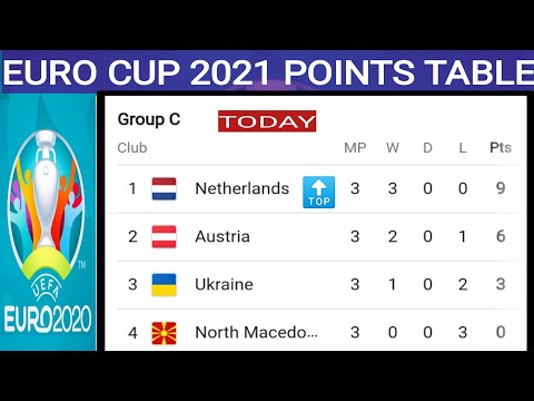 Euro Cup 2021 ; Euro Cup 2021 Points Table Today ; Points Table Euro Cup 2021 ; Round Of 16 Teams