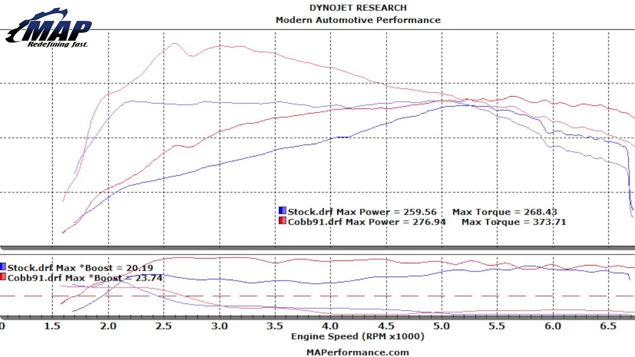 2015 mustang ecoboost tune 2015 2 3l turbo ecoboost mustang dyno results using cobb [ 1280 x 720 Pixel ]